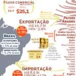 """A diplomacia do """"Bisonho"""" causará grandes estragos na economia brasileira"""