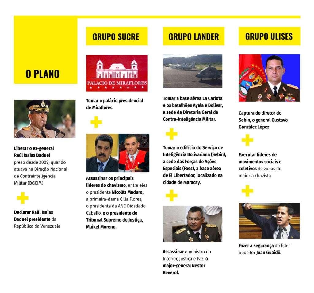 Golpe na Venezuela1