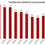 """A caminho do """"PIB zero"""": comércio cai de novo, diz IBGE"""