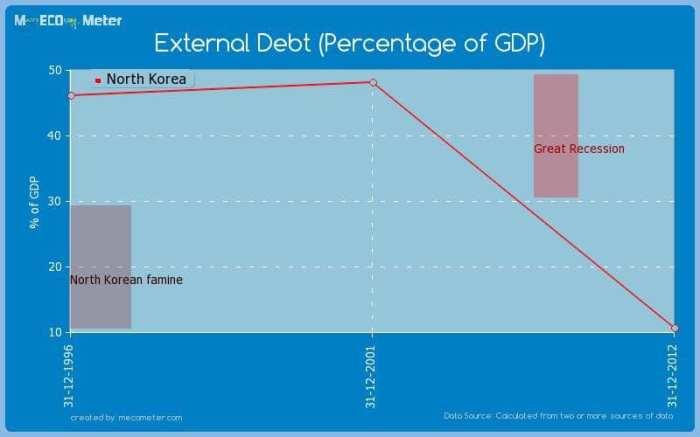 dívida externa